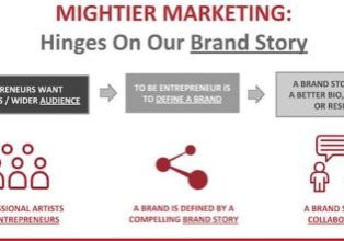 Mightier Marketing hinges on your brand story.